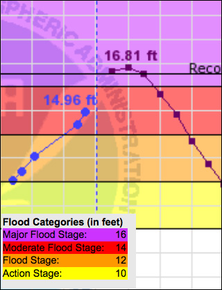 River level prediction chart, Talkeetna River, September 2012